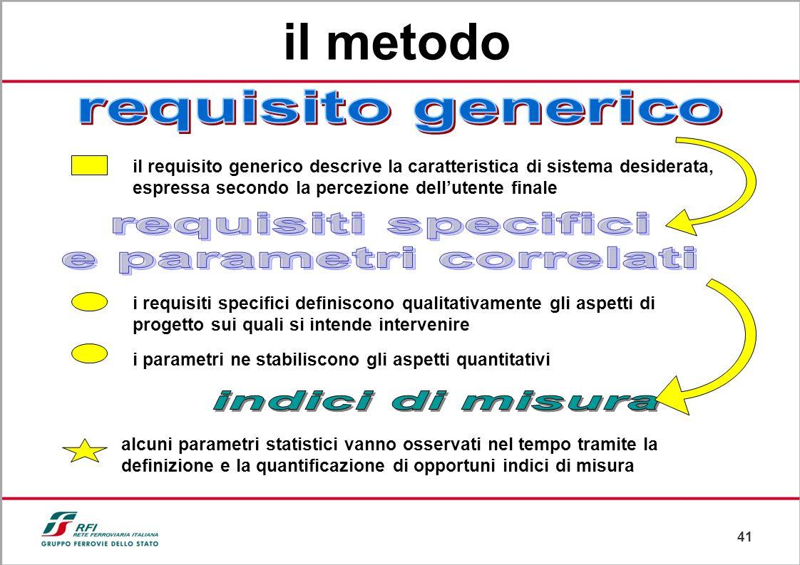 il metodo requisiti specifici e parametri correlati indici di misura