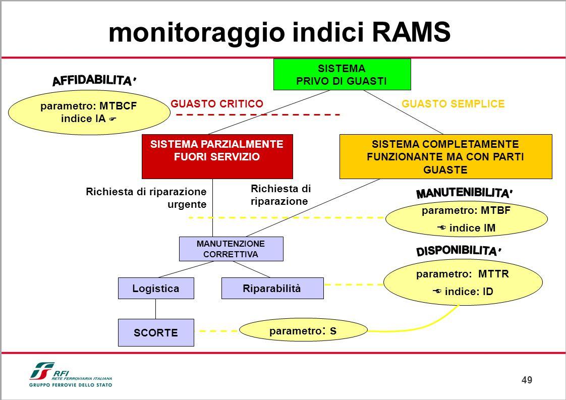 monitoraggio indici RAMS