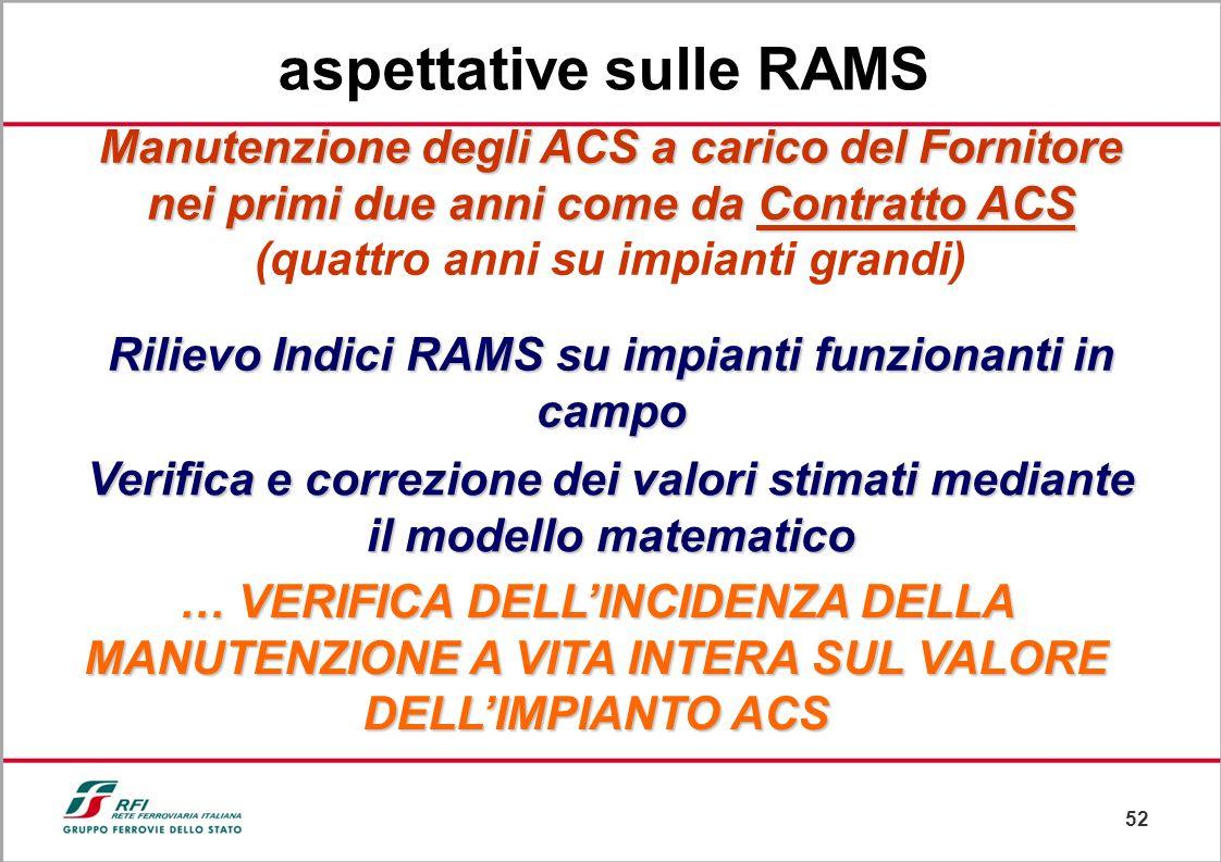 aspettative sulle RAMS
