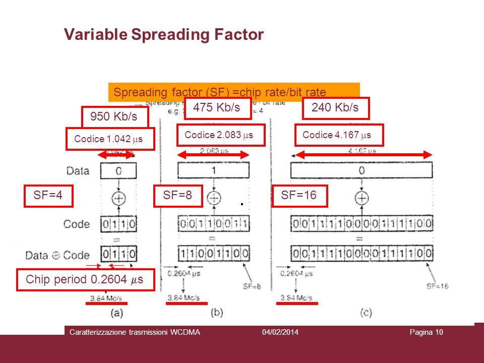 Variable Spreading Factor
