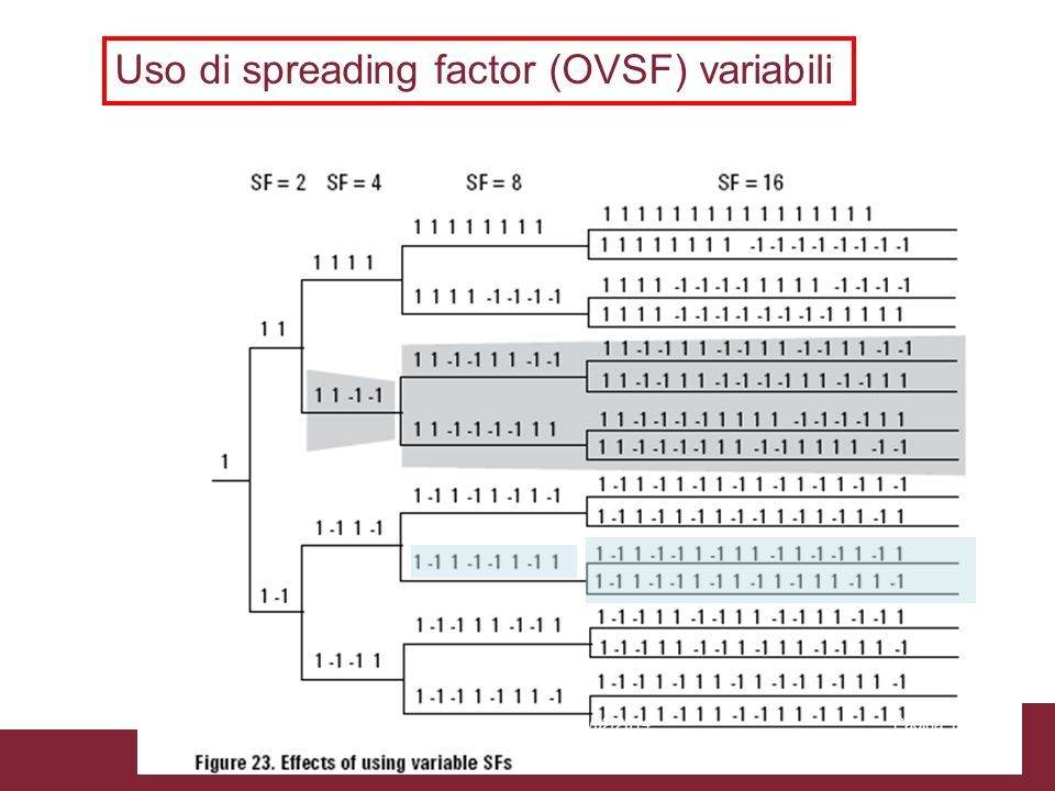 Uso di spreading factor (OVSF) variabili