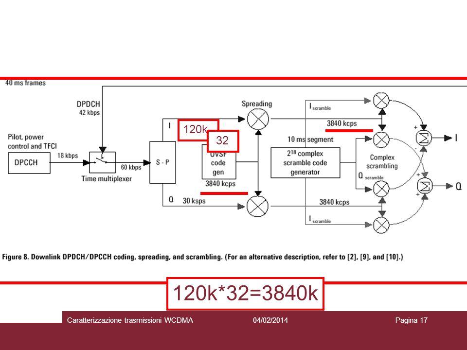 120k 32 120k*32=3840k Caratterizzazione trasmissioni WCDMA 27/03/2017