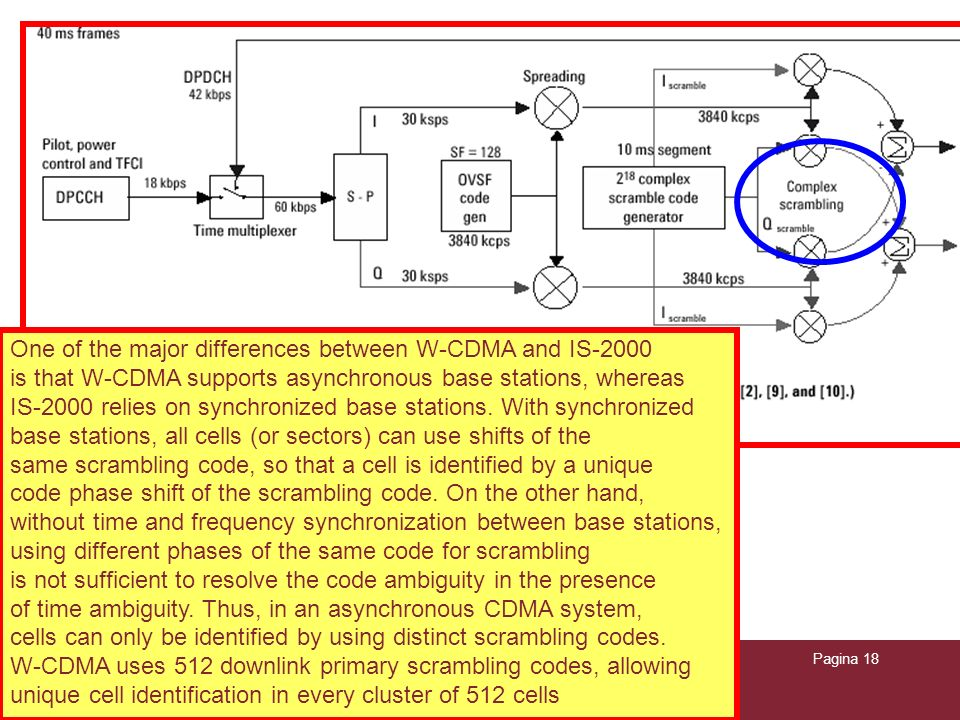 One of the major differences between W-CDMA and IS-2000