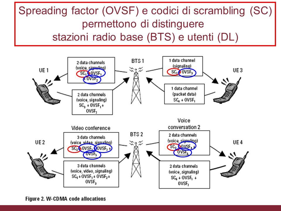 Spreading factor (OVSF) e codici di scrambling (SC)