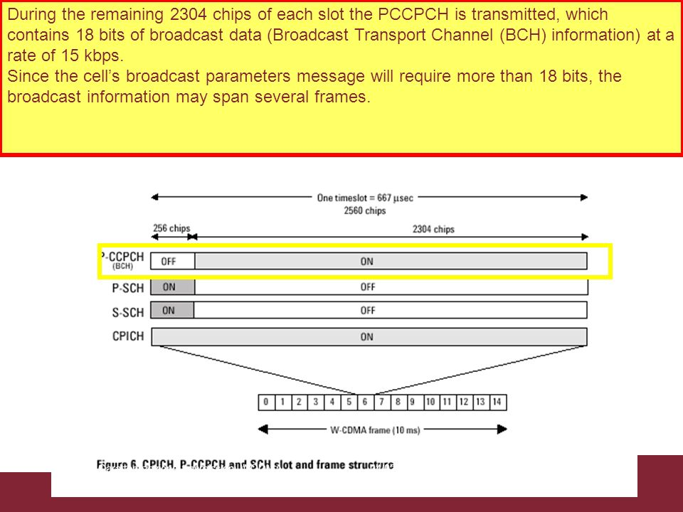During the remaining 2304 chips of each slot the PCCPCH is transmitted, which contains 18 bits of broadcast data (Broadcast Transport Channel (BCH) information) at a rate of 15 kbps.