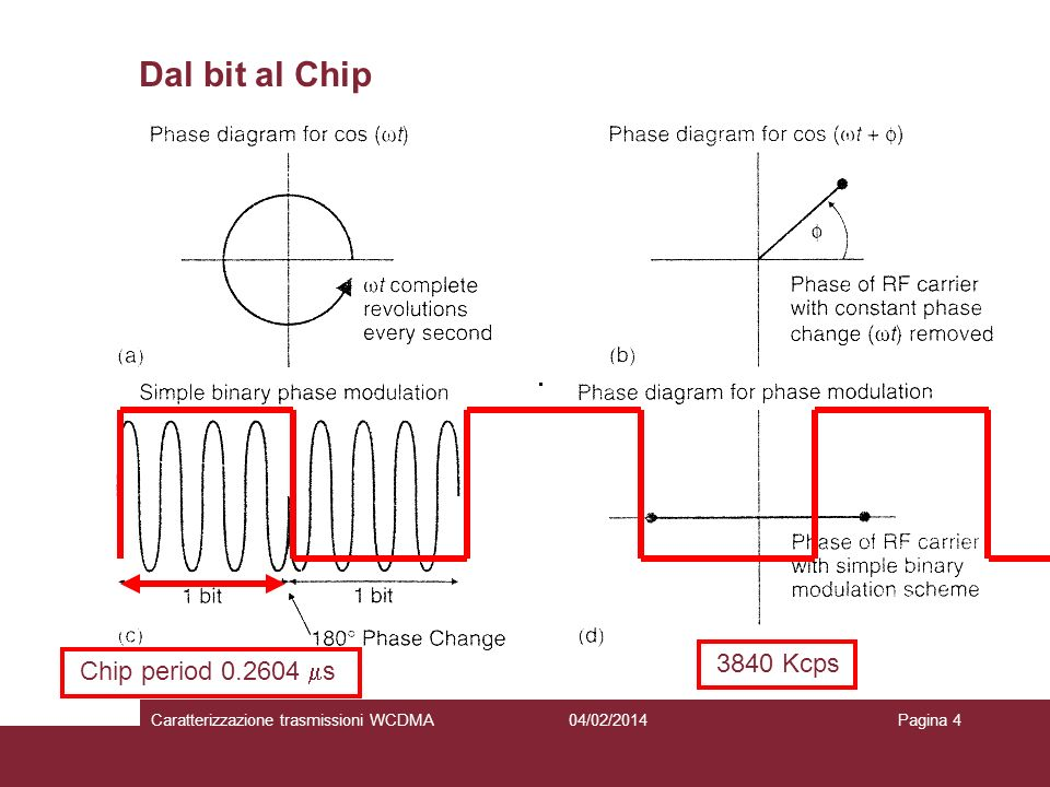 Dal bit al Chip 3840 Kcps Chip period 0.2604 ms