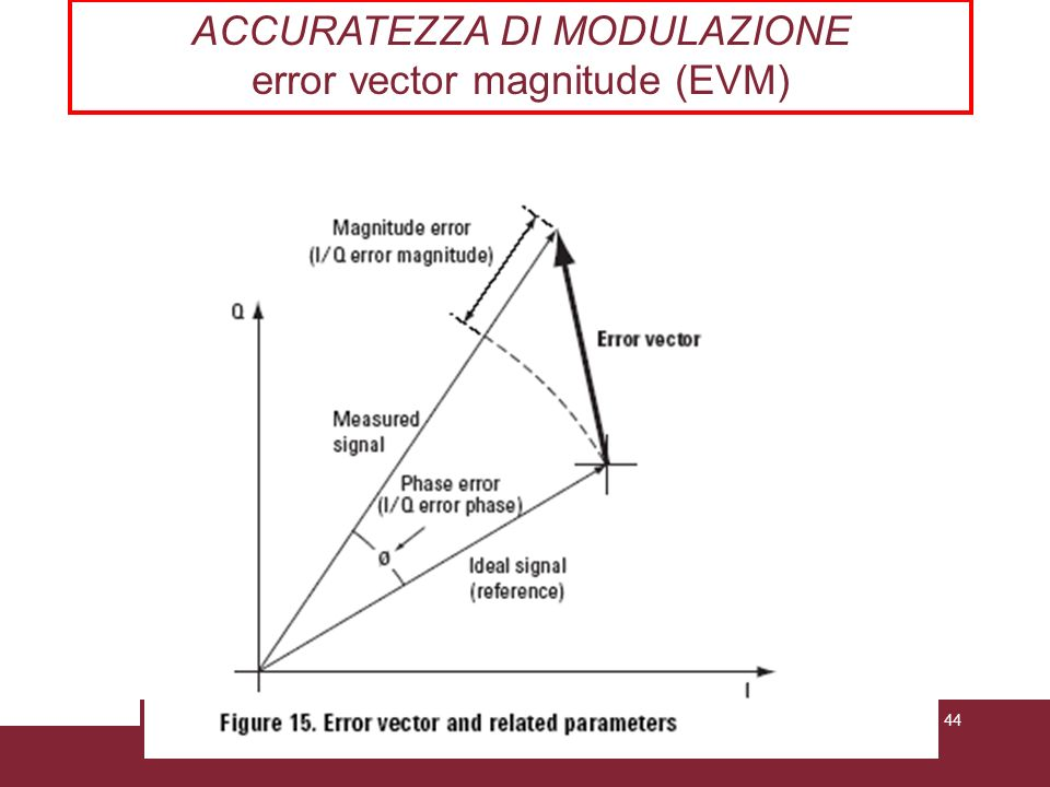 ACCURATEZZA DI MODULAZIONE error vector magnitude (EVM)