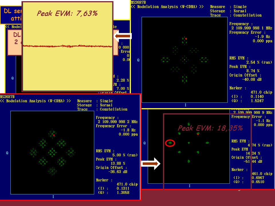 DL senza cavo,con PCPCH e CPICH attivi a -6 dBm su Ch1 e Ch5