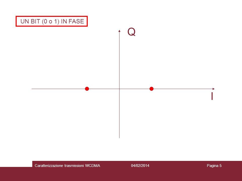 Q I UN BIT (0 o 1) IN FASE Caratterizzazione trasmissioni WCDMA