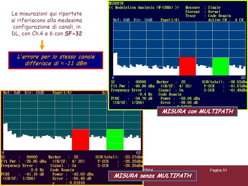 L'errore per lo stesso canale differisce di ≈ -11 dBm