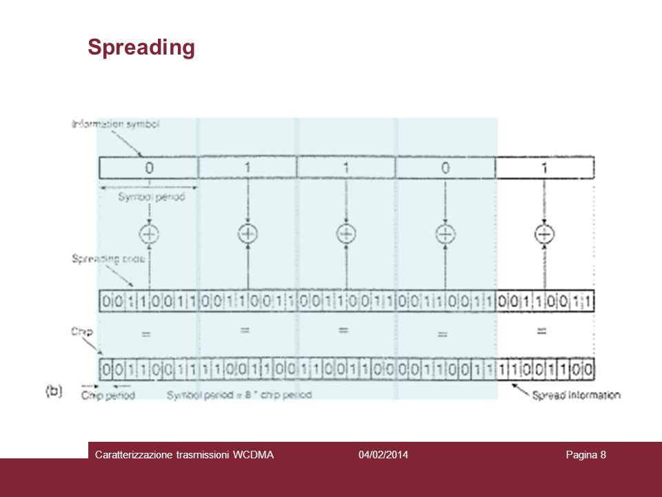 Spreading Caratterizzazione trasmissioni WCDMA 27/03/2017