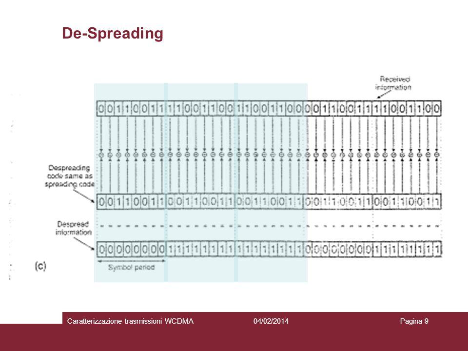 De-Spreading Caratterizzazione trasmissioni WCDMA 27/03/2017
