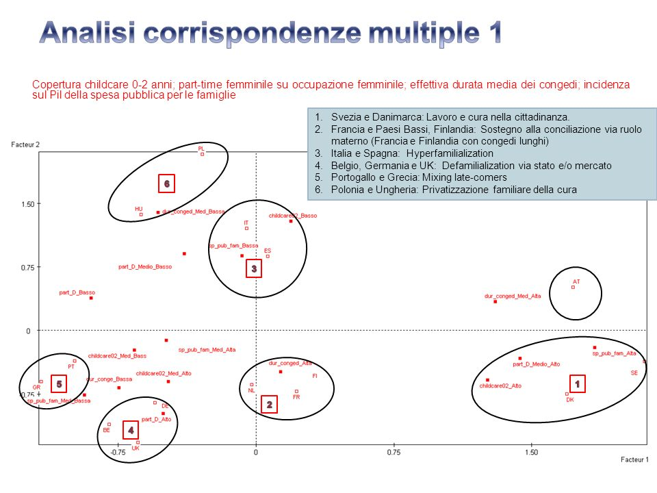 Analisi corrispondenze multiple 1