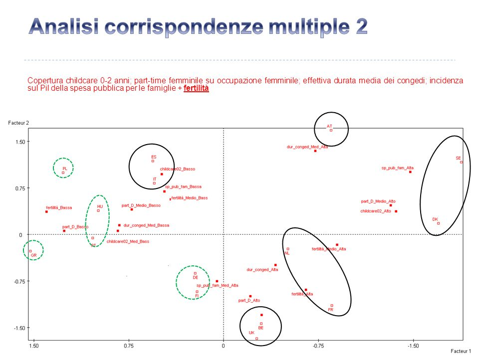 Analisi corrispondenze multiple 2