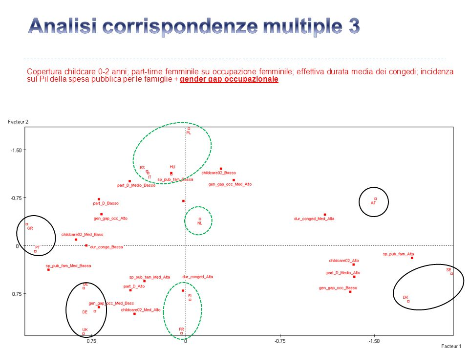 Analisi corrispondenze multiple 3