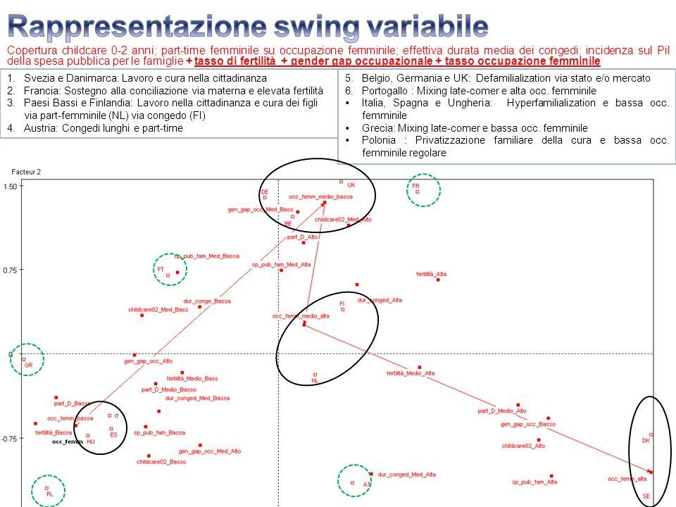 Rappresentazione swing variabile