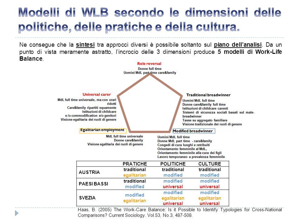 Modelli di WLB secondo le dimensioni delle politiche, delle pratiche e della cultura.