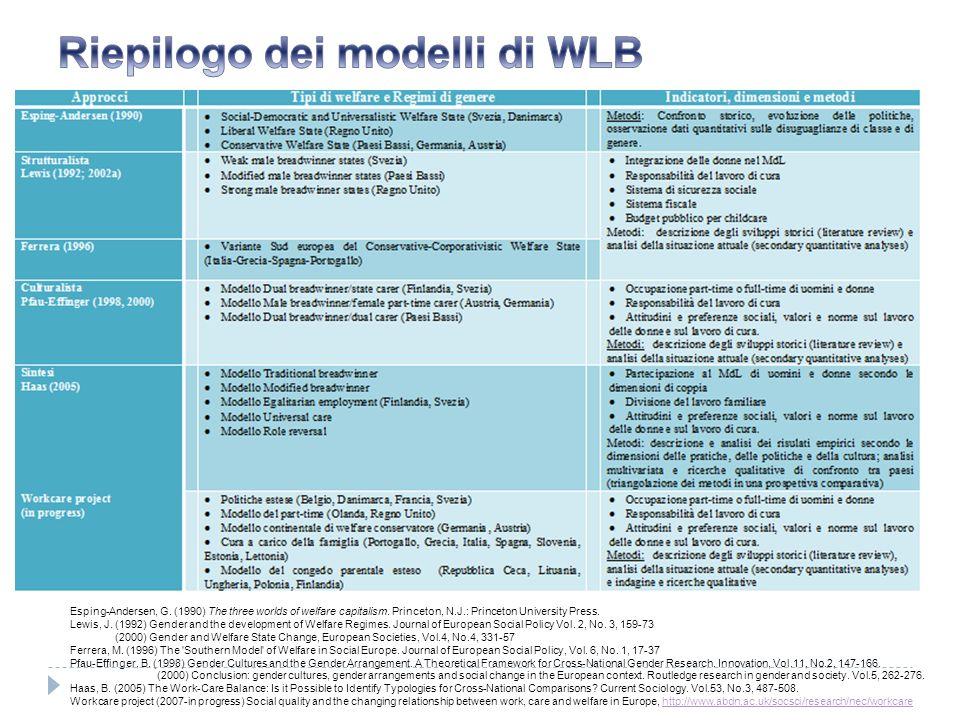 Riepilogo dei modelli di WLB