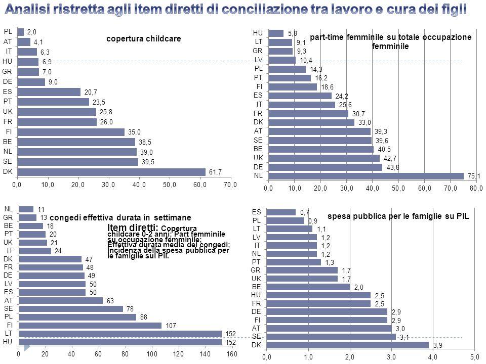 Analisi ristretta agli item diretti di conciliazione tra lavoro e cura dei figli