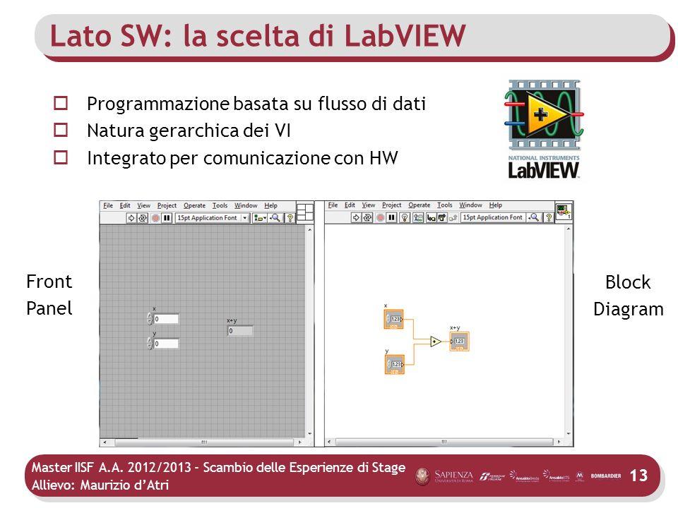Lato SW: la scelta di LabVIEW