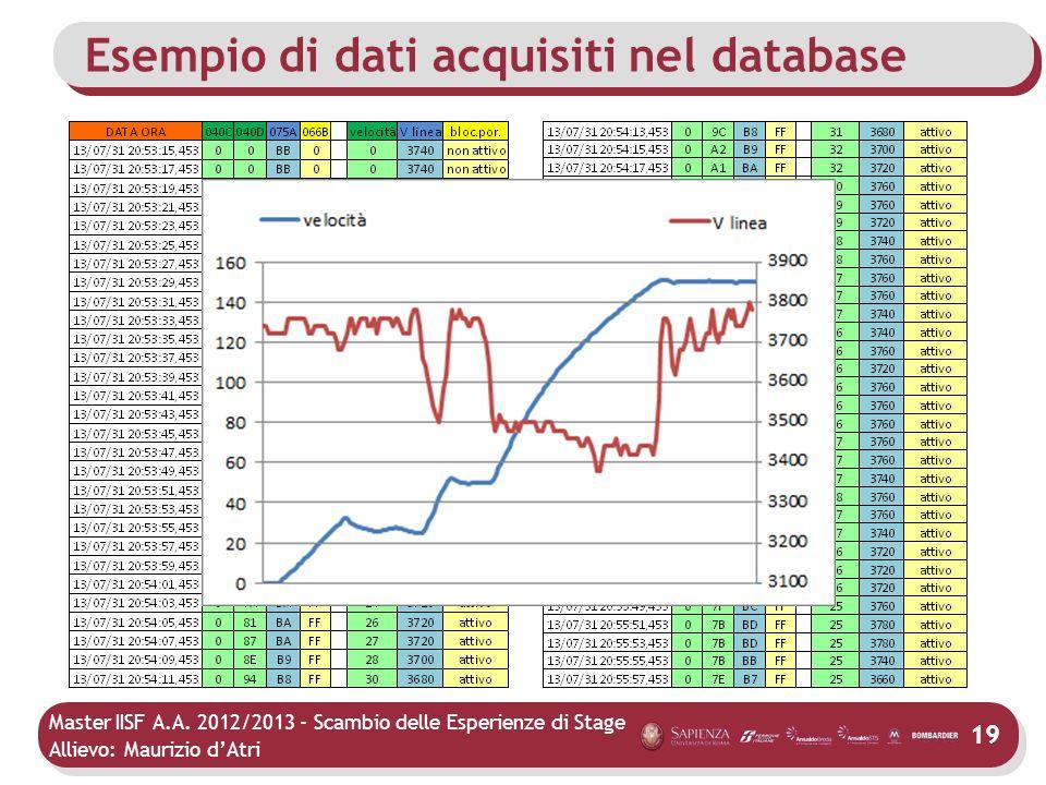 Esempio di dati acquisiti nel database
