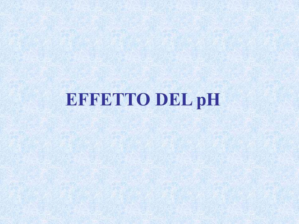 EFFETTO DEL pH