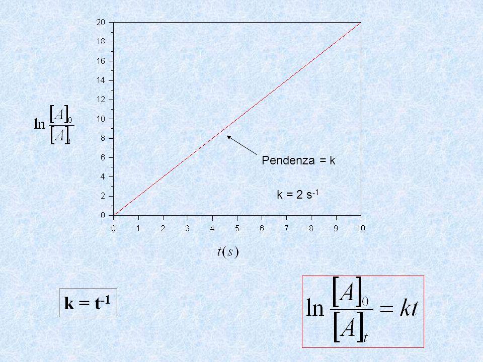 Pendenza = k k = 2 s-1 k = t-1