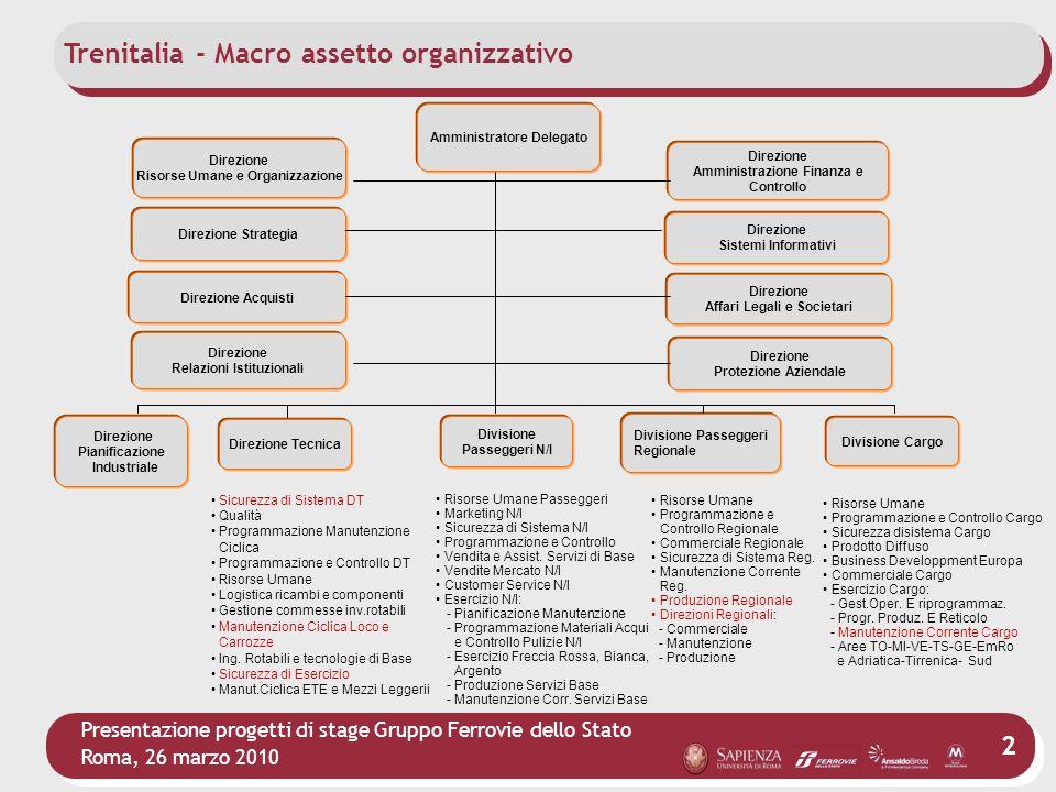 Trenitalia - Macro assetto organizzativo
