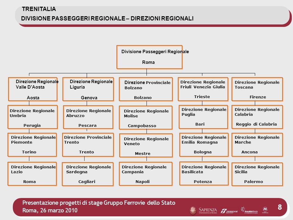 DIVISIONE PASSEGGERI REGIONALE – DIREZIONI REGIONALI