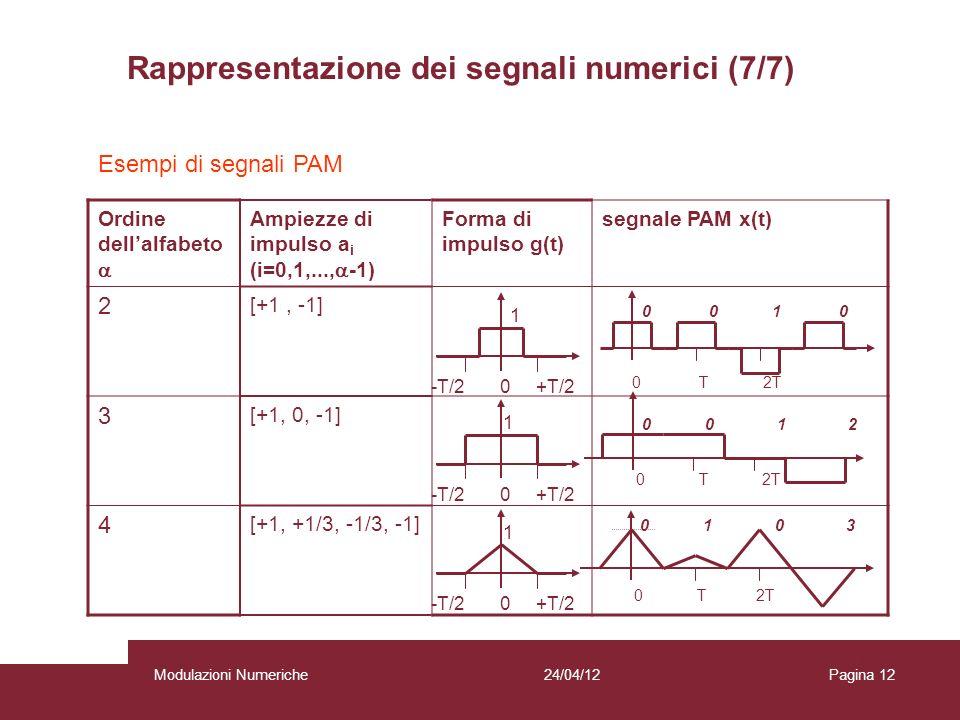 Rappresentazione dei segnali numerici (7/7)