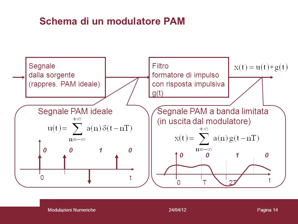 Schema di un modulatore PAM