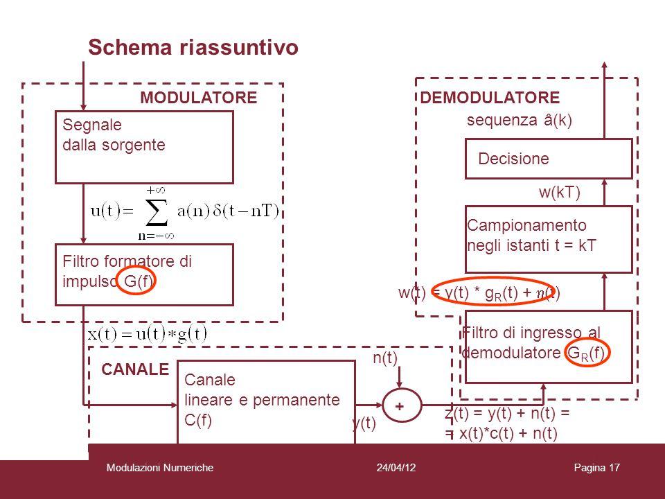 Schema riassuntivo MODULATORE DEMODULATORE sequenza â(k) Segnale