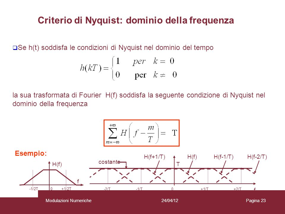 Criterio di Nyquist: dominio della frequenza