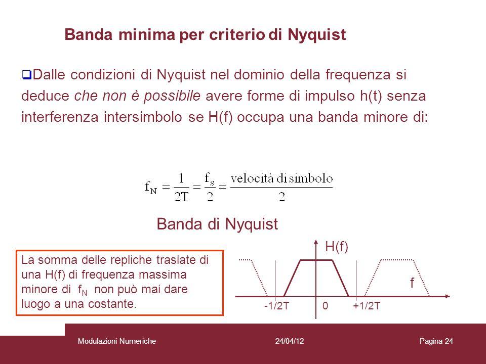 Banda minima per criterio di Nyquist