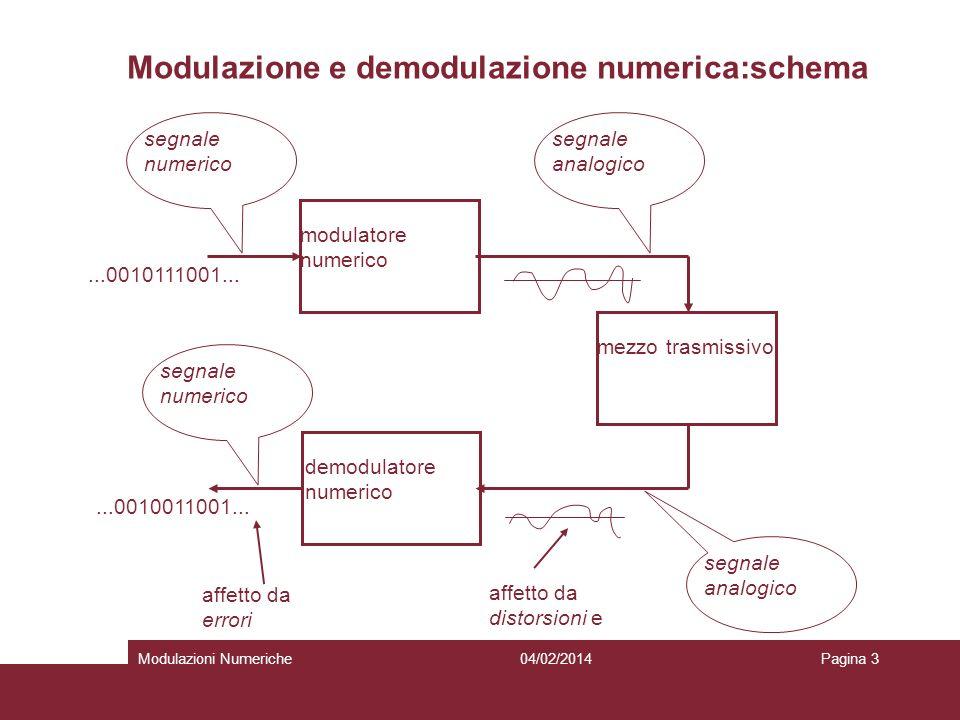 Modulazione e demodulazione numerica:schema