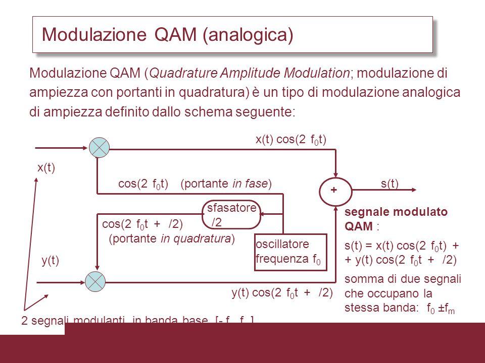 Modulazione QAM (analogica)