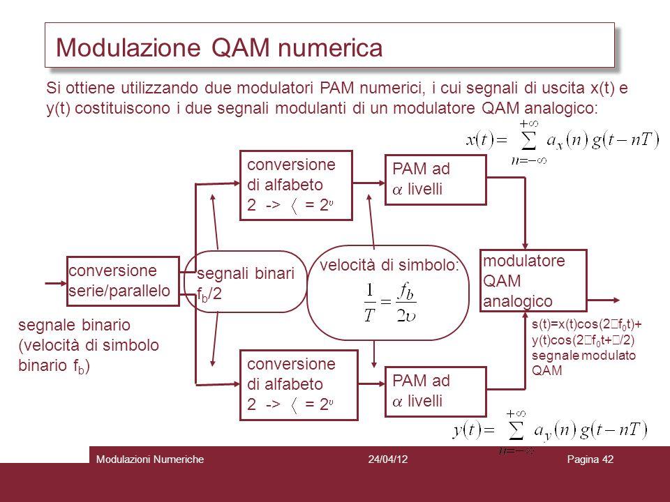 Modulazione QAM numerica