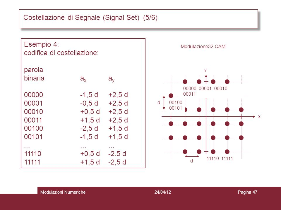Costellazione di Segnale (Signal Set) (5/6)