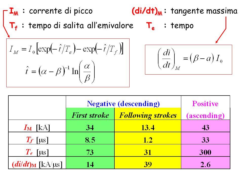 IM : corrente di picco (di/dt)M : tangente massima