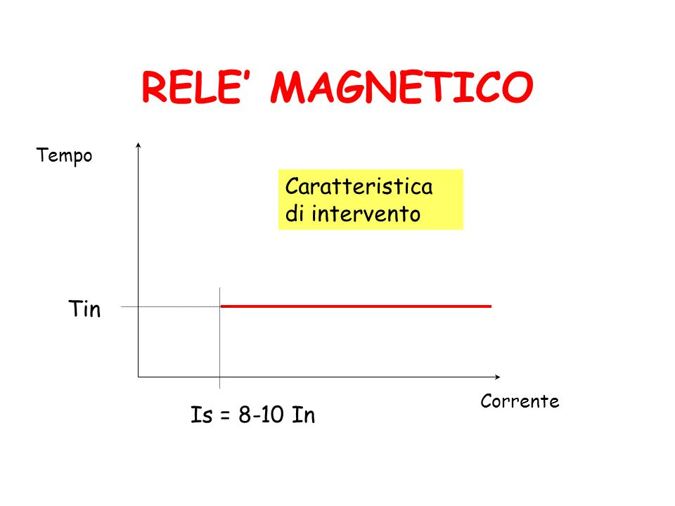 RELE' MAGNETICO Caratteristica di intervento Tin Is = 8-10 In Tempo