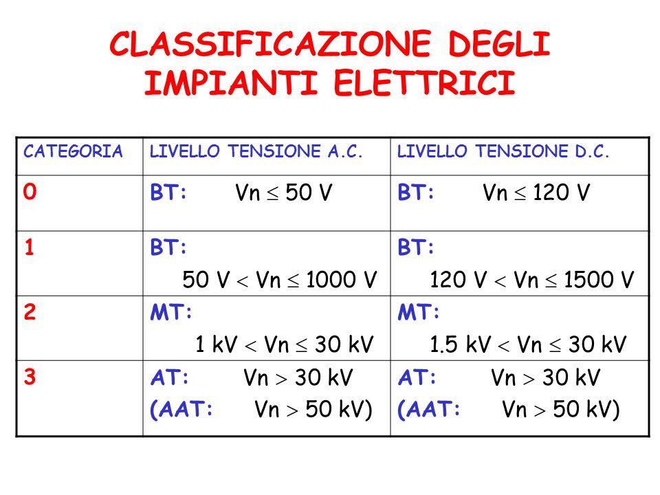CLASSIFICAZIONE DEGLI IMPIANTI ELETTRICI