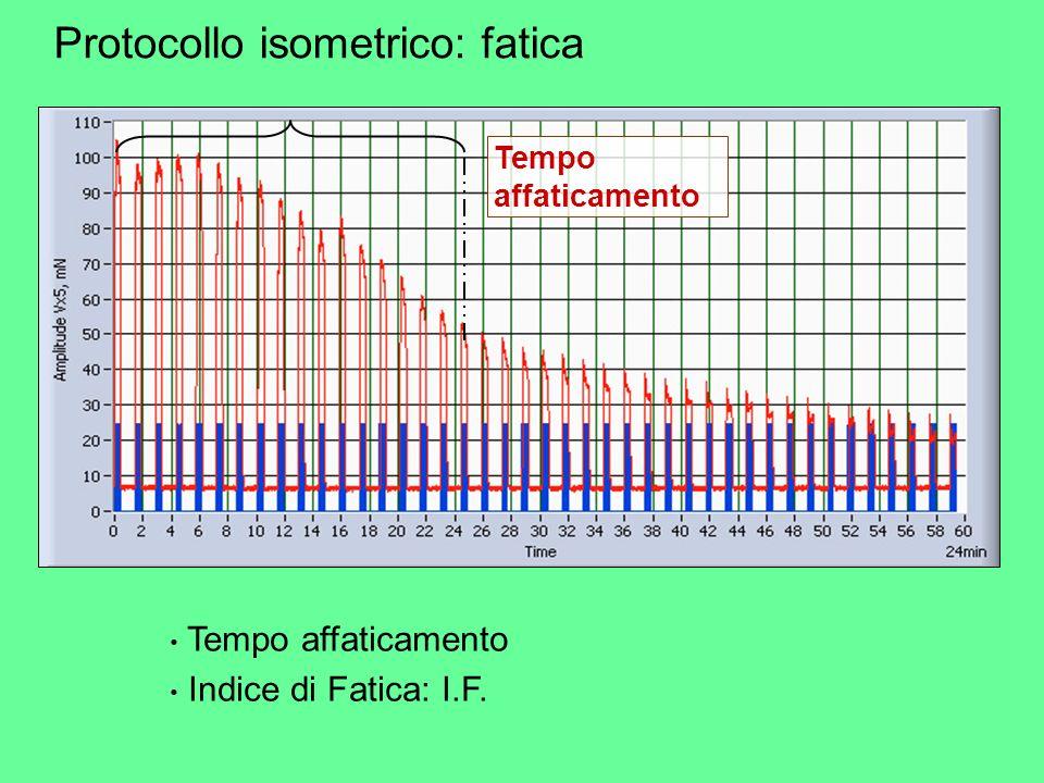Protocollo isometrico: fatica