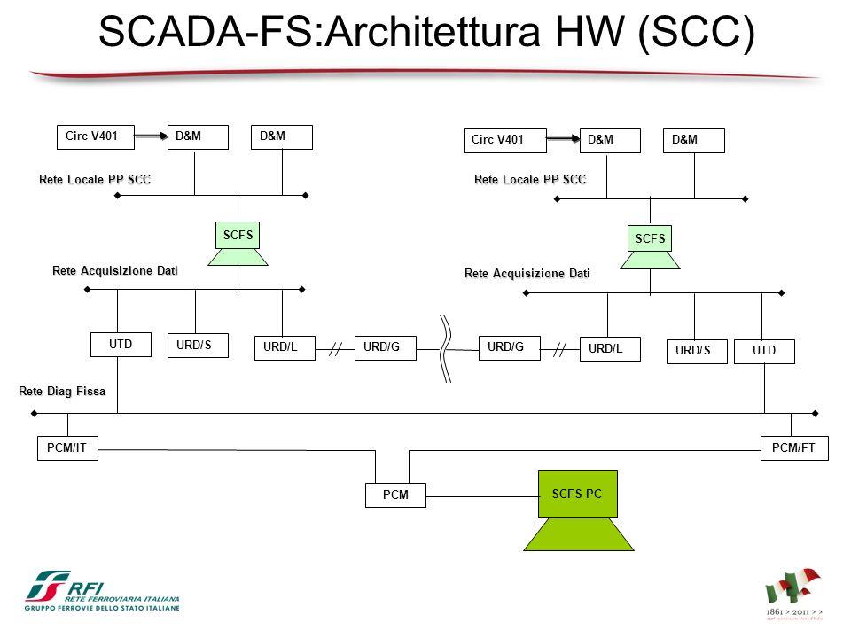SCADA-FS:Architettura HW (SCC)