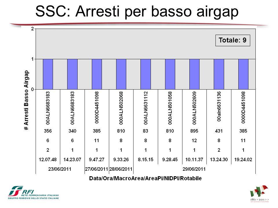 SSC: Arresti per basso airgap