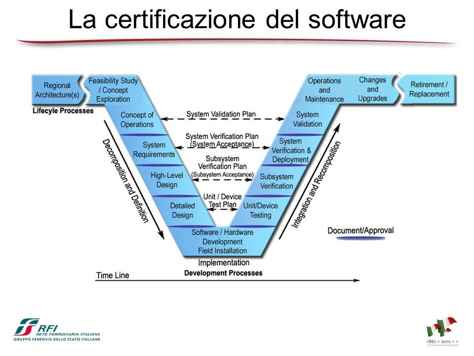 La certificazione del software