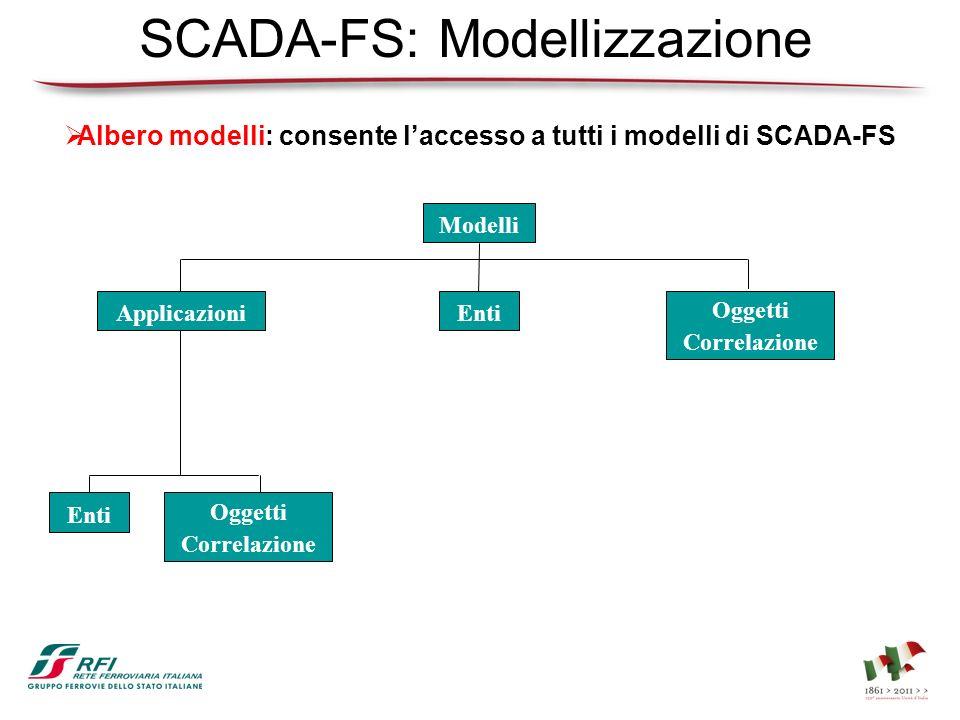 SCADA-FS: Modellizzazione