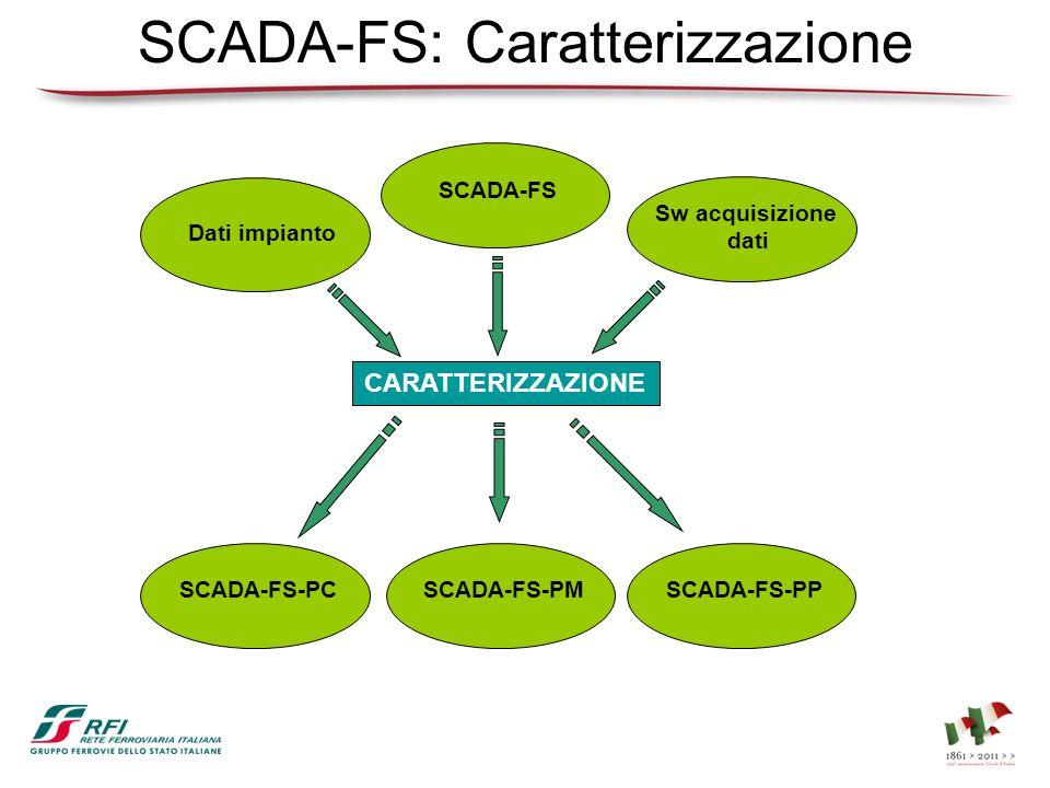 SCADA-FS: Caratterizzazione