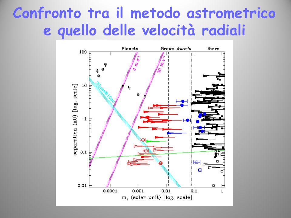 Confronto tra il metodo astrometrico e quello delle velocità radiali