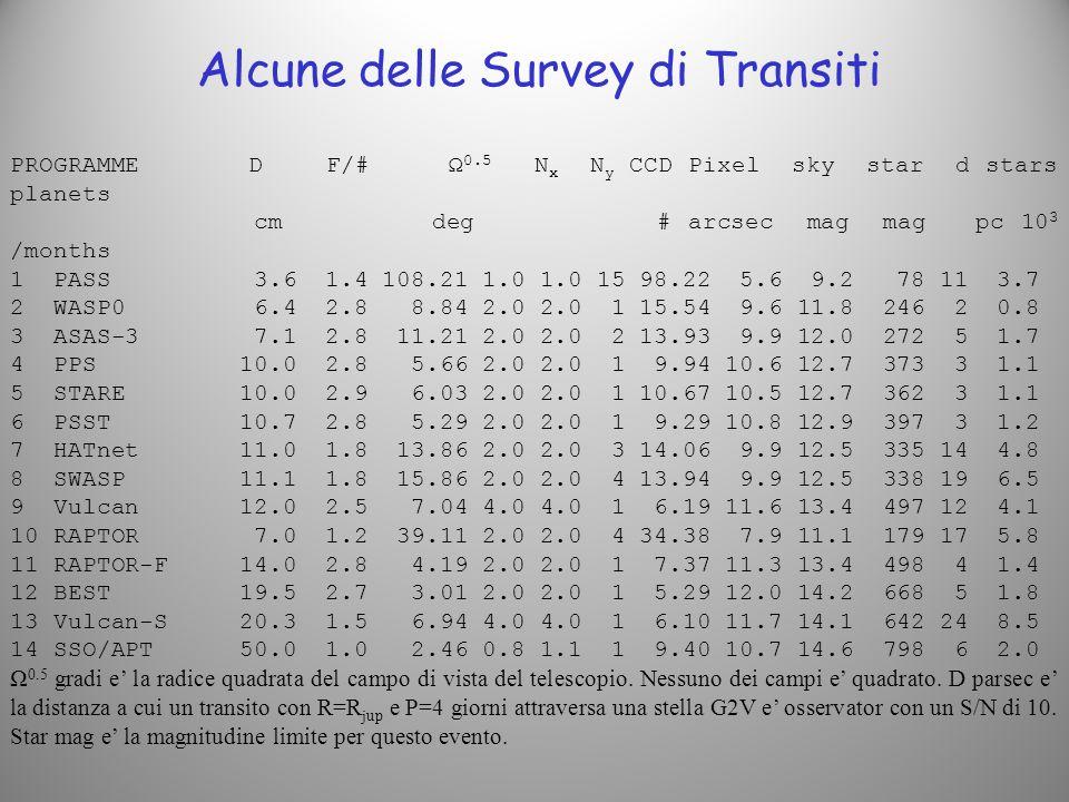 Alcune delle Survey di Transiti