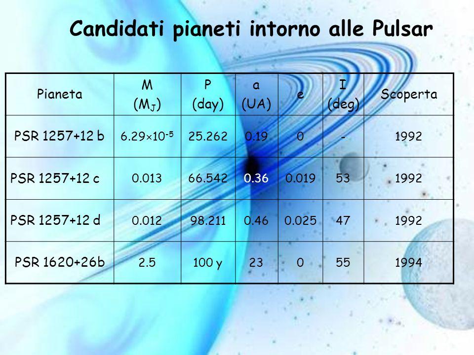 Candidati pianeti intorno alle Pulsar